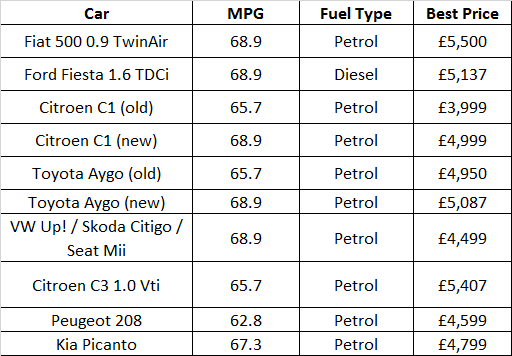 Most fuel efficient cars around £5,000 and under